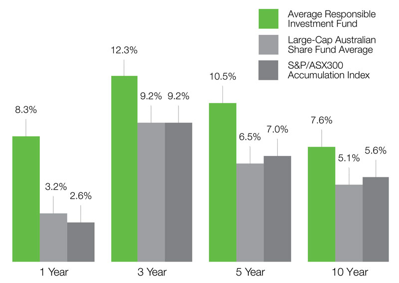 ethical-investing-chart